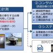 アジア航測、MMSを用いた鉄道事業者向けサービス「RaiLis」を展開