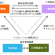 IoTベンチャーのTenTenと、三井住友カードが、自動販売機のキャッシュレス決済及び飲料自販機事業者の働き方改革を促進