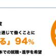 """技能実習生・留学生の94.0%""""特定技能""""制度に興味あり 現在、76.0%が「特定技能」対象14業種にて就業"""