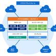 Amazon Web Services(AWS)をはじめとするクラウドプラットフォームの利用を支援するトータルコンサルティングサービスを提供開始
