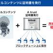 エイベックス・テクノロジーズ、ブロックチェーン技術を活用したデジタルコンテンツに証明書を付与する技術「A trust」を開発 クリエイターの権利を保護し、新たな市場の創出を目指す