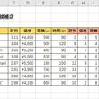 Excelデータ分析の基本ワザ  第15回 RANK関数を活用して総合順位を算出する