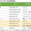 【2019夏の旅行調査】GW10連休の反動で旅行控え発生!?インスタ映えも求める海外旅行派は前年比増 ネットユーザー行動分析トレンドreport