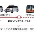 JTBら、自動運転タクシーによるMaaSを活用した都市交通インフラ実証計画