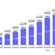 2018年度の市場規模は2826億円、海賊版サイト閉鎖を受けて前年比126.1%の大幅増『電子書籍ビジネス調査報告書2019』7月31日発売