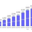 2018年の電子書籍市場、前年比126.1%の大幅増に 海賊版サイト閉鎖が売上に寄与
