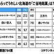 もらってうれしい「北海道銘菓」ランキング 2位「白い恋人」、気になる1位は...?
