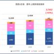 関西国際空港・大阪国際空港・神戸空港 2019年 暦年上期(1-6月)利用状況(速報値)
