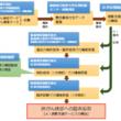 AIによる肺がん検診の実用化目指す みずほ情報総研と福島県立医科大