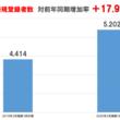 """新規登録者数増加で""""過去最高""""を更新。 自社サイト登録者数比率は97.9%へ上昇!"""