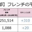 フレンチの社員月給は前年より310円上昇(251,824円)。東京都内のフレンチ業態の最新求人データを求人@飲食店.COMが発表!
