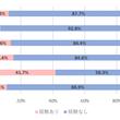 「東京都高齢者安全運転支援装置設置促進事業補助金」に関する調査で判明