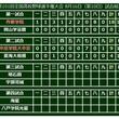 【高校野球】中京学院大中京、逆転で44年ぶり8強進出 7回一挙7得点でV候補・東海大相模を撃破