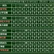 【高校野球】中京学院大中京が東海大相模を撃破 明石商、八戸学院光星は劇的勝利…16日の甲子園