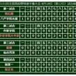 【高校野球】奥川温存の星稜17点圧勝、中京学院大中京・元は逆転満塁弾…18日の甲子園