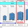 「特大荷物置場」東海道・山陽・九州新幹線に設置へ 追加料金不要・事前予約で利用可