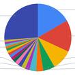 低迷するPHP - 9月TIOBEプログラミング言語ランキング