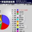 ニコニコ動画 視聴者が選ぶ「首相にふさわしい与党議員」に枝野幸男氏