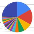 プログラミング言語人気トップ8、過去15年間で安定 - 例外はPython