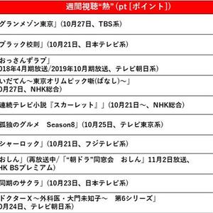 東京 グラン メゾン 視聴 率