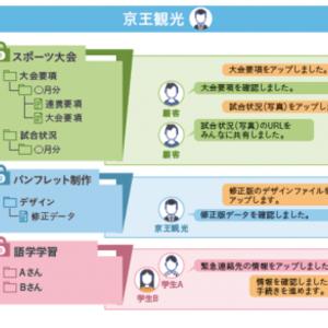 京王観光株式会社様が法人向けファイル共有クラウドサービス ...