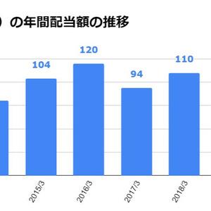 日本 航空 株価